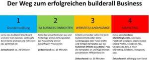 Die 4 Schritte des Builderall Online Business